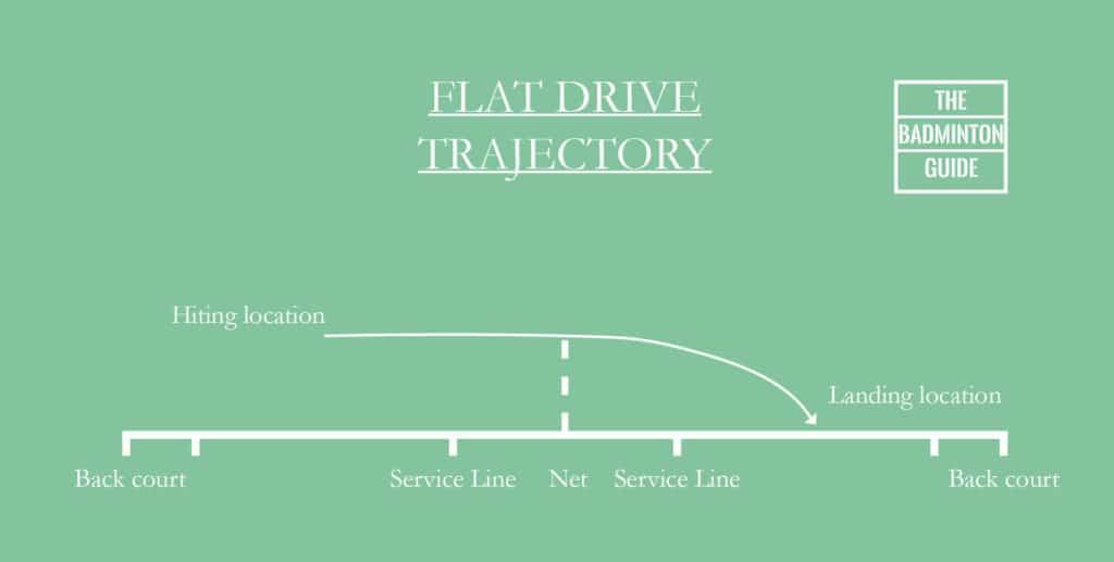Trajectory flat drive