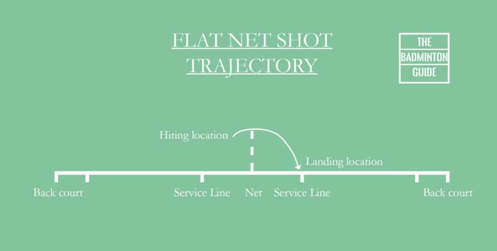 Trajectory flat net shot