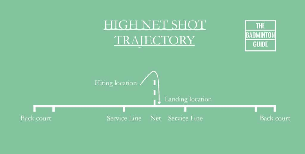 Trajectory high net shot