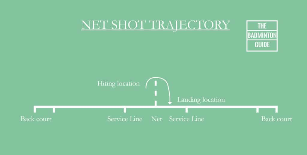 Trajectory net shot