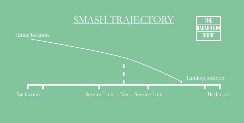 Trajectory of a badminton smash